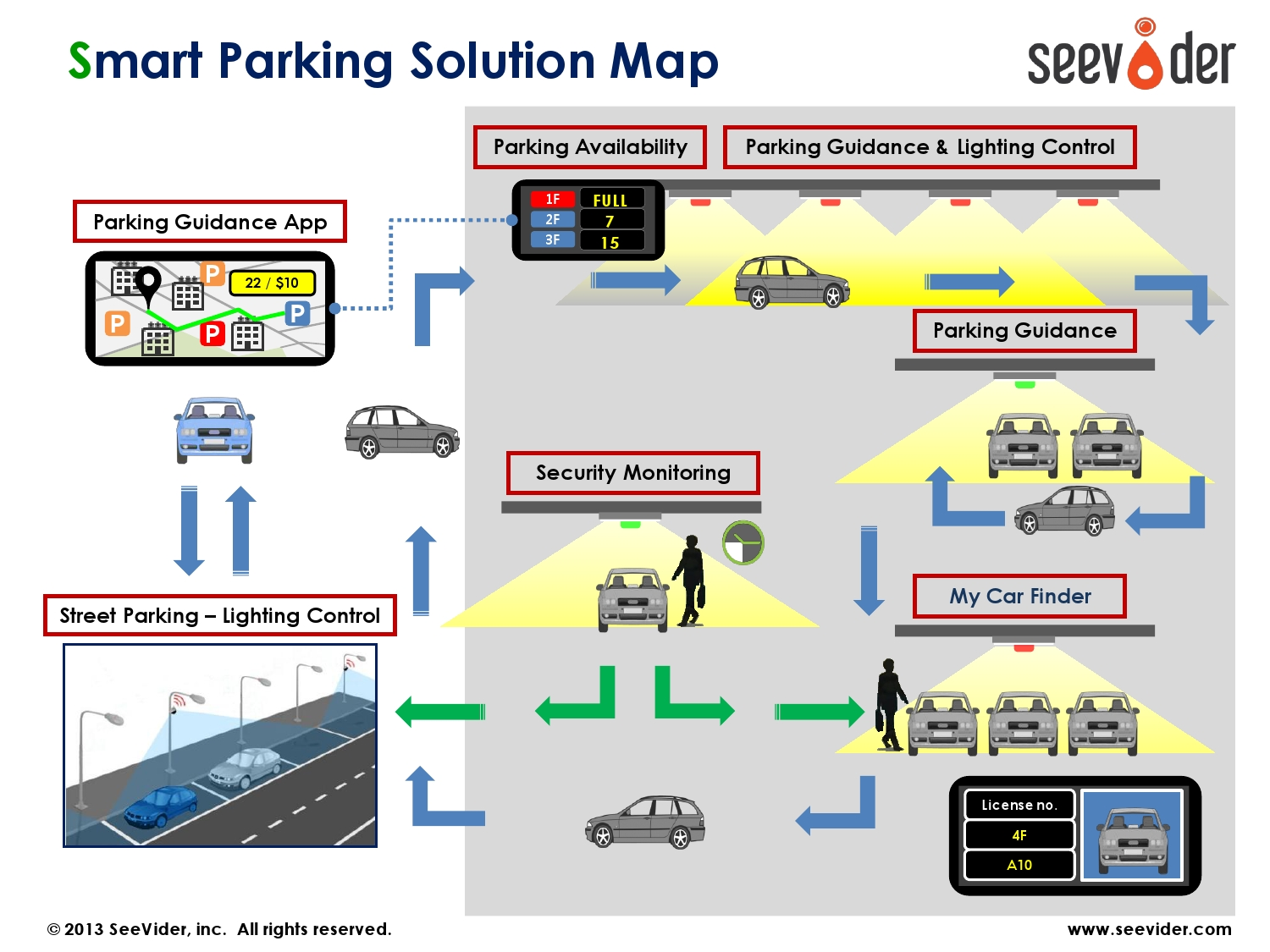All In One Solution For Parking Guidance Information